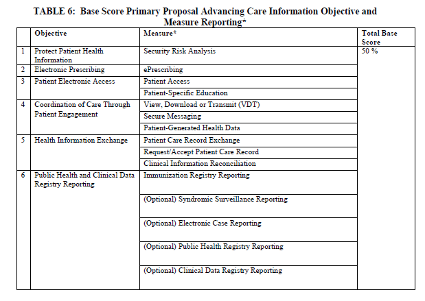 Primary model for Advancing Care Information base score