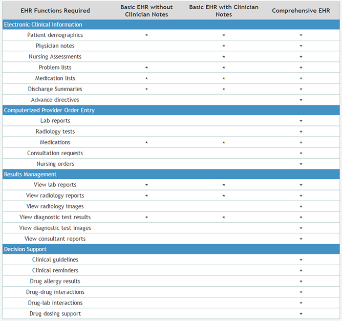 Comparison of EHR system types by functionality