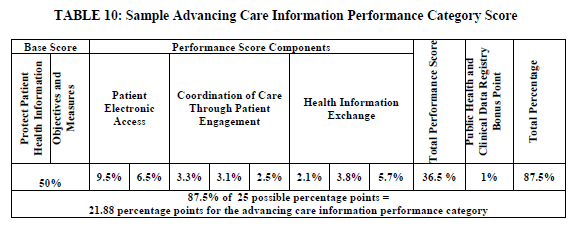 Sample score for Advancing Care Information performance category