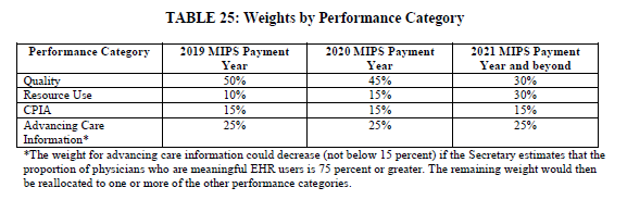 MIPS weighting of performance categories under MACRA