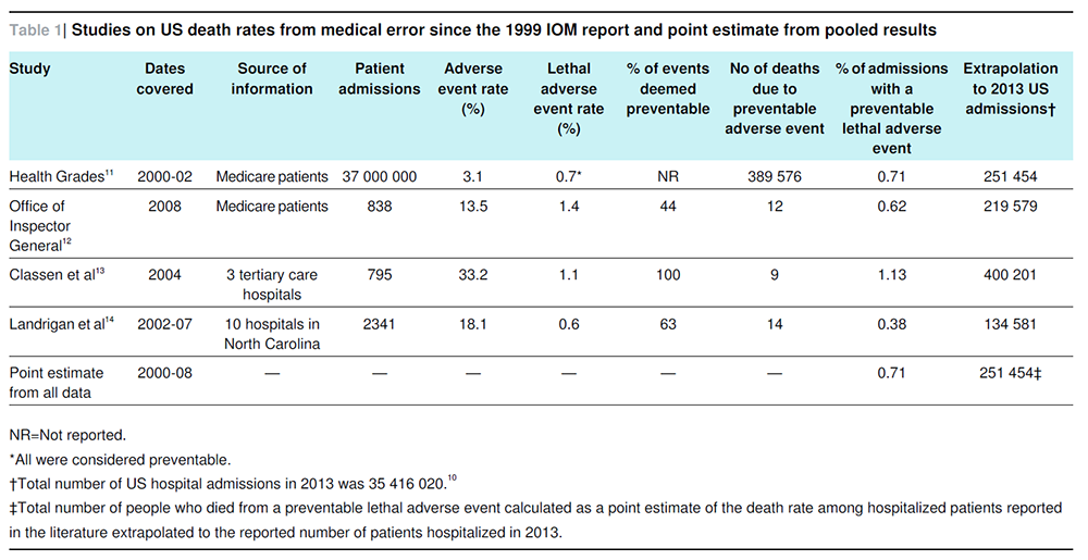 Reducing Medical Errors With Improved Communication Ehr Use