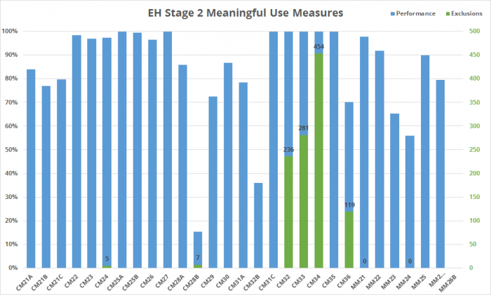 Eligible hospital performance on Stage 2 measures and number of exclusions used