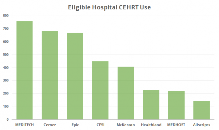 Certified EHR technology used by eligible hospitals for meaningful use attestation