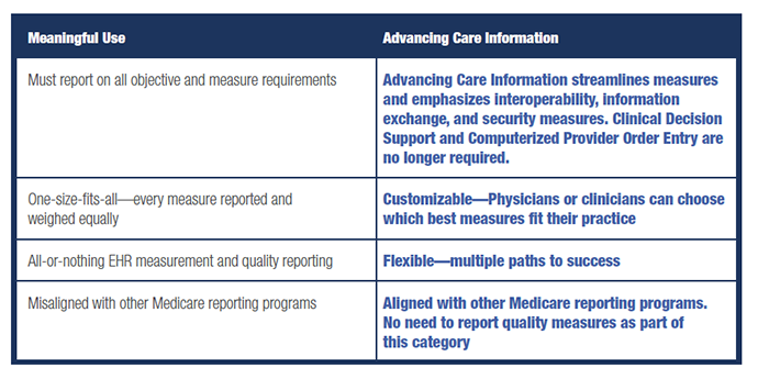 Comparison of meaningful use and advancing care information