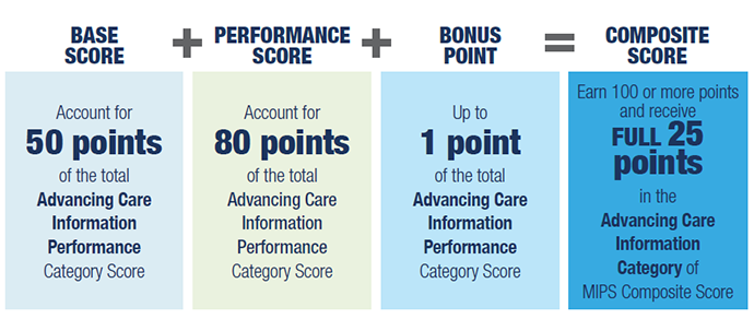 Scoring perfomance on advancing care information