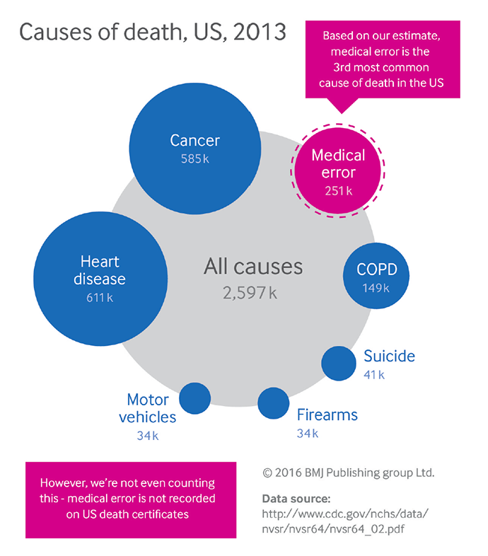 Leading causes of death in US