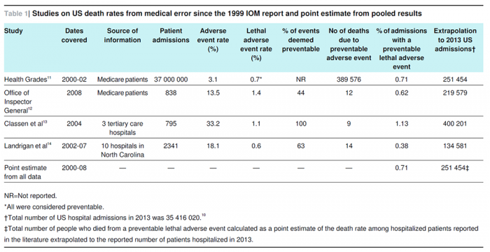 How did medical errors become the third-leading cause of death?